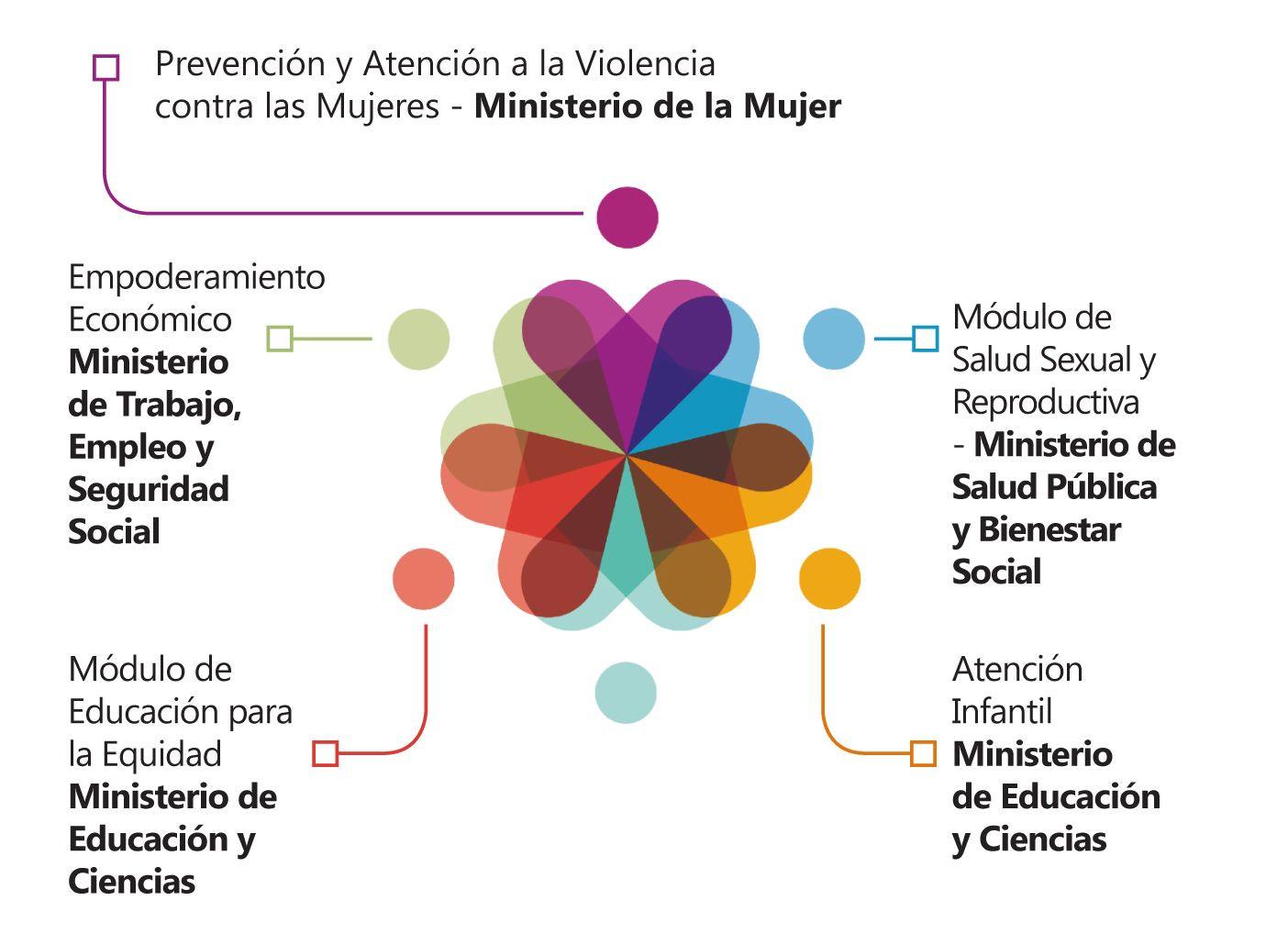 Ciudad Mujer Paraguay Módulos De Atención
